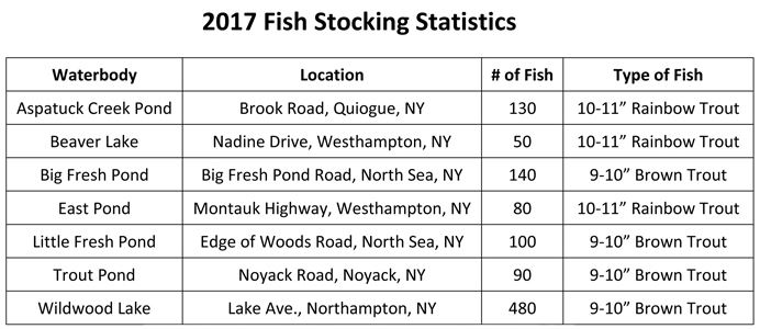 2017-Fish-Stocking-Statistics-chart