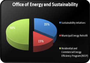 Office of Energy and Sustainability Graph